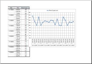blood sugar data record table