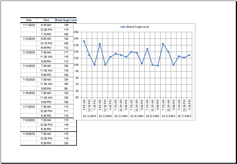 blood sugar data record table with chart ms excel