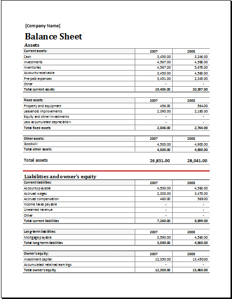 Assets and Liabilities report balance sheet