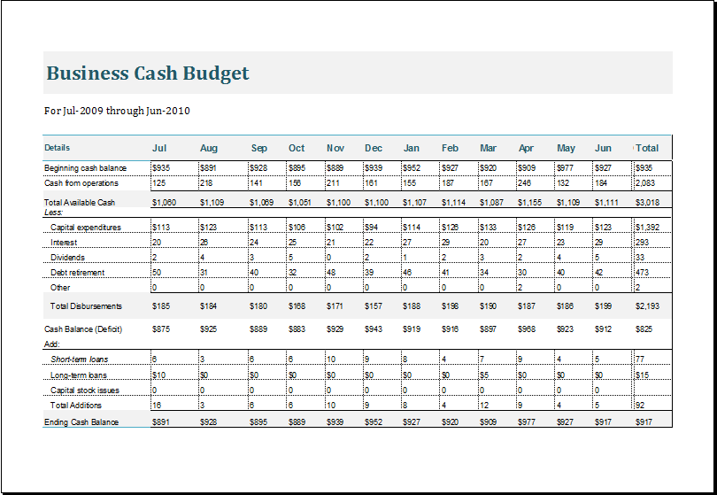 business cash budget template