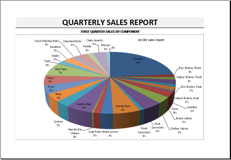quarterly sales report chart