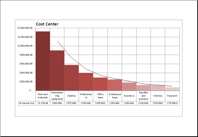 Cost analysis with Pareto chart