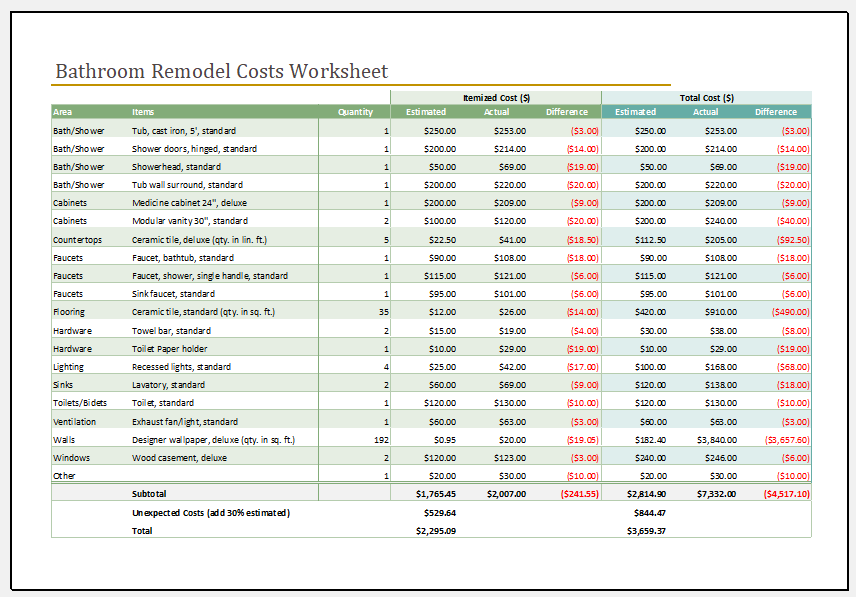 Bathroom remodel cost calculator