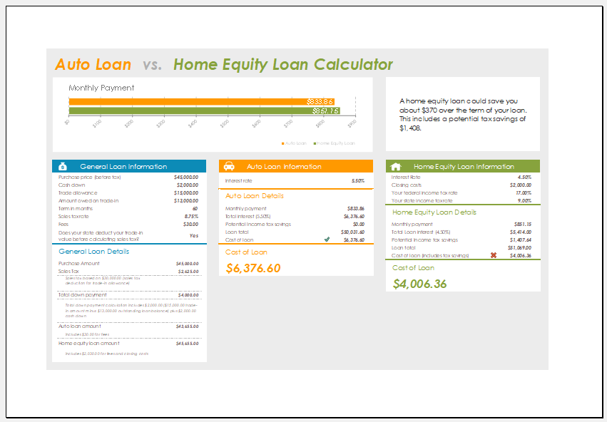 Home equity loan calculator