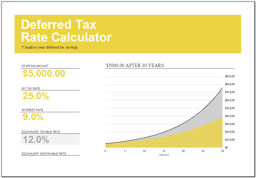 Deferred tax rate calculator