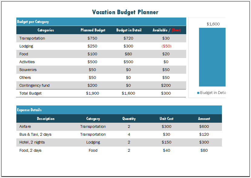 Vacation budget planner template